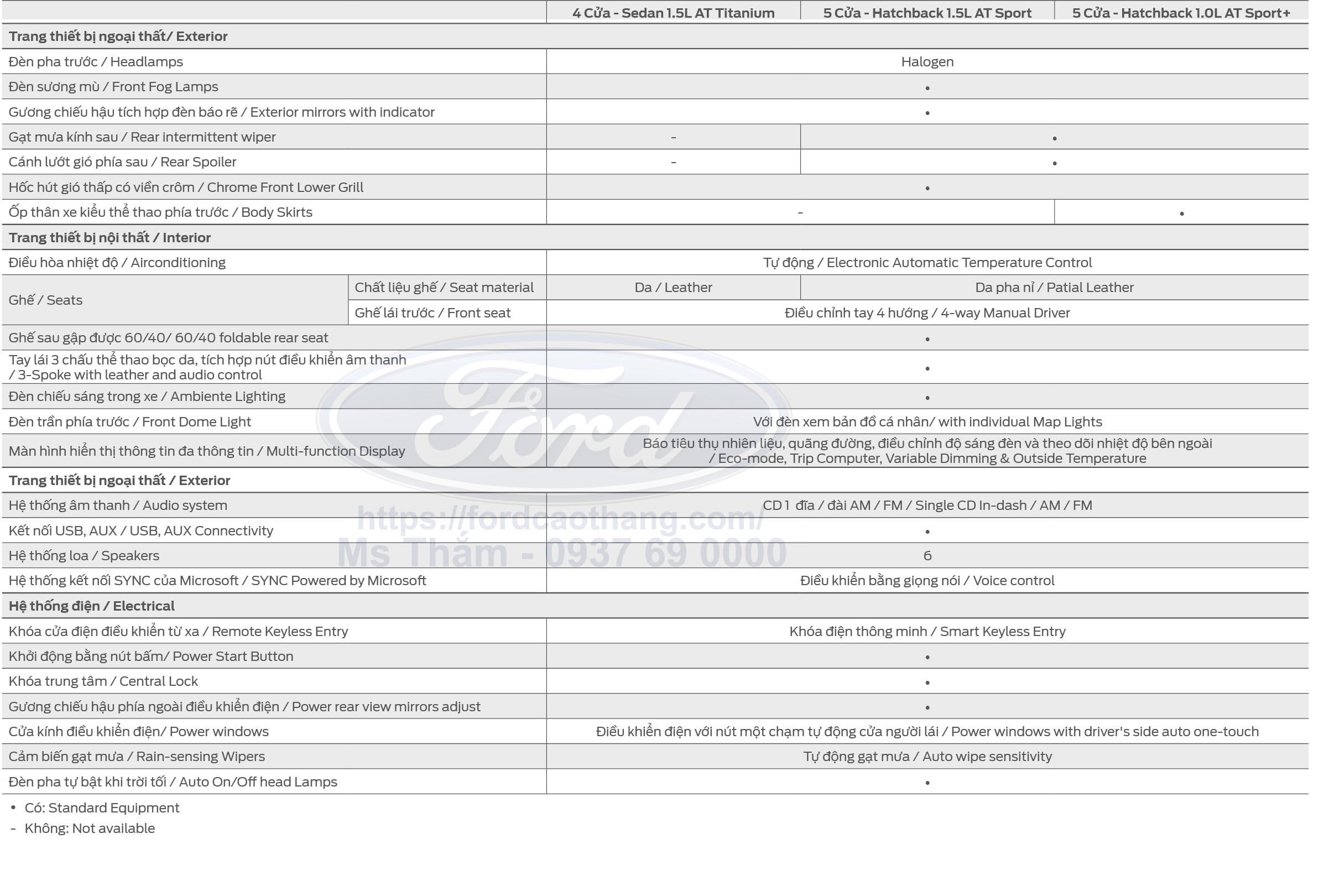 Thông số kỹ thuật Ford Fiesta phần 2